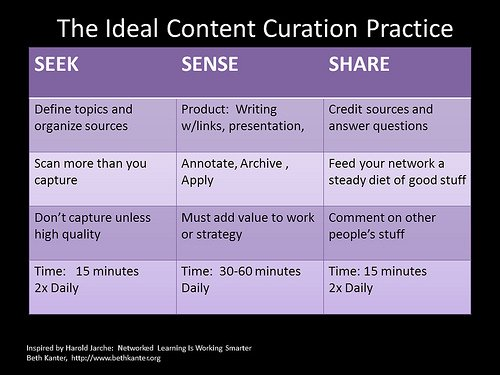 How does Content Curation get my Small Business Found on the Web?